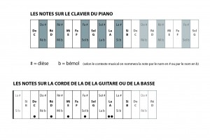 Notes sur le clavier du piano