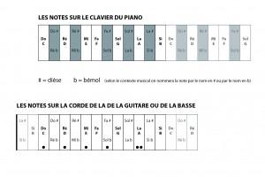 situer-les-notes-sur-le-piano-ou-la-guitare-72dpi