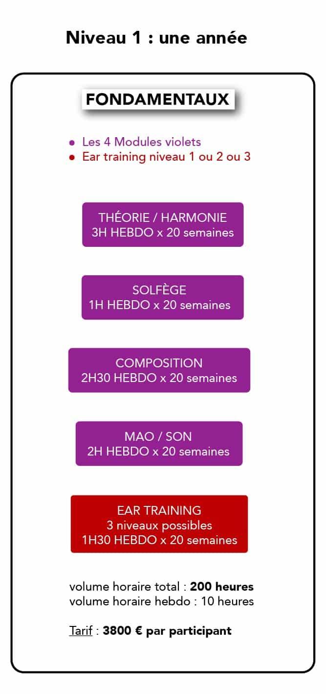 Formation Musique - Composition - Fondamentaux