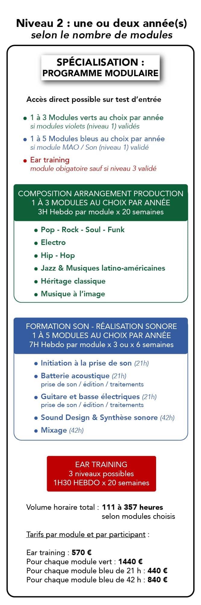 Formation Musique - Composition - Spécialisation