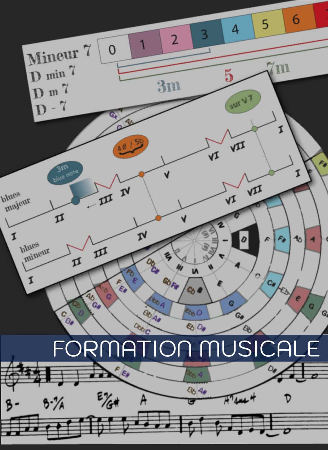 Formation musique - Formation musicale